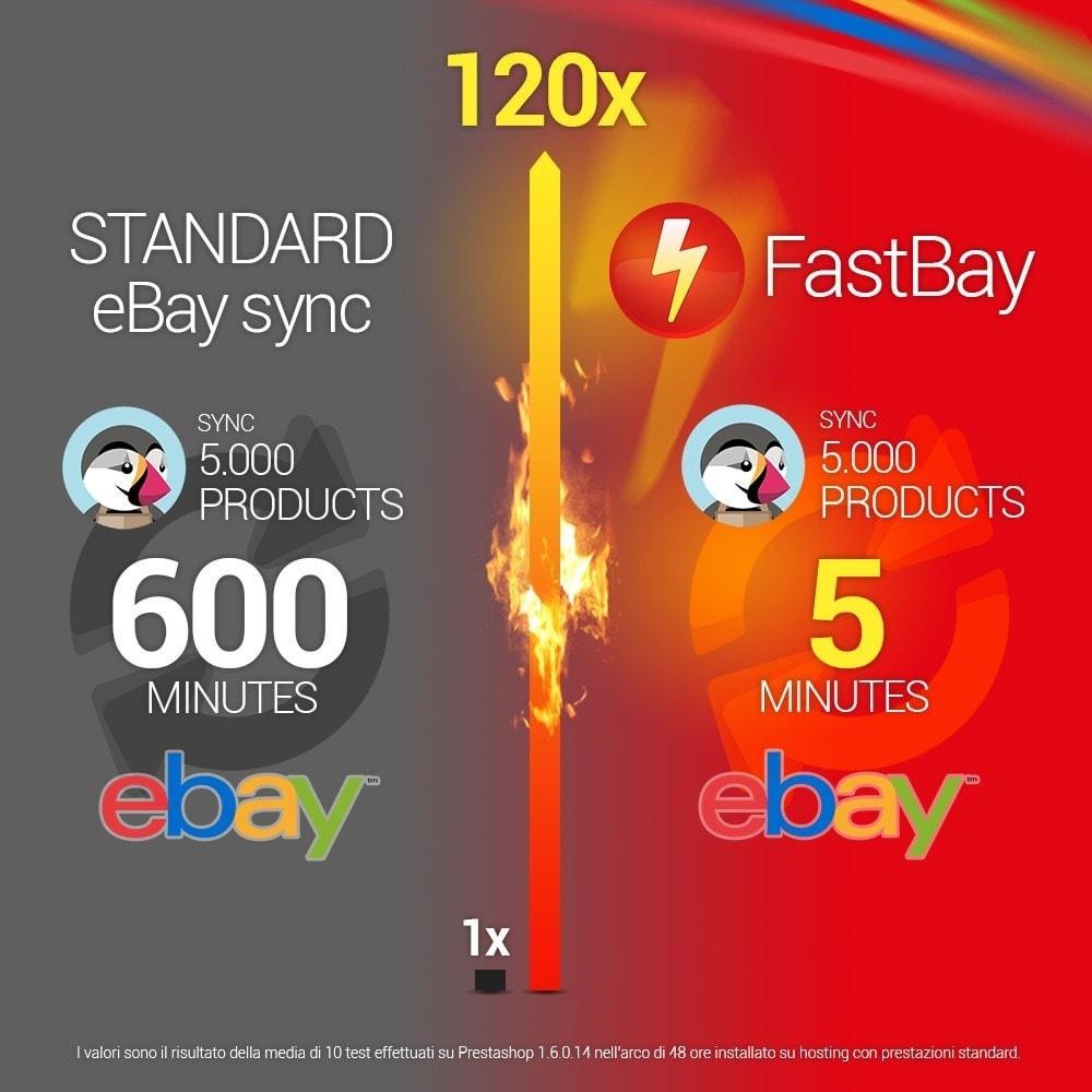 module - Marketplaces - FastBay - eBay Marketplace synchronisation - 2