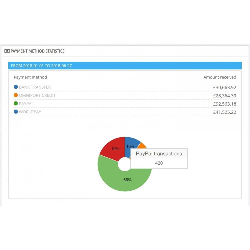 module - Análises & Estatísticas - Dashboard payment methods statistics - 2