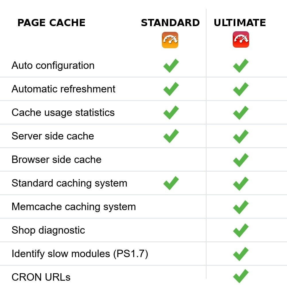 module - Rendimiento del sitio web - Page Cache Ultimate - 2