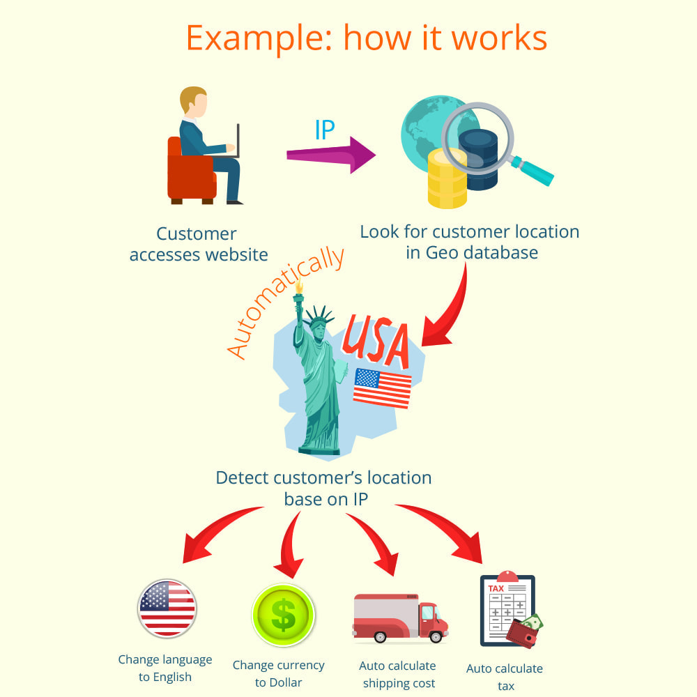 module - International & Localization - Geolocation: Auto language, currency, tax & shipping - 2