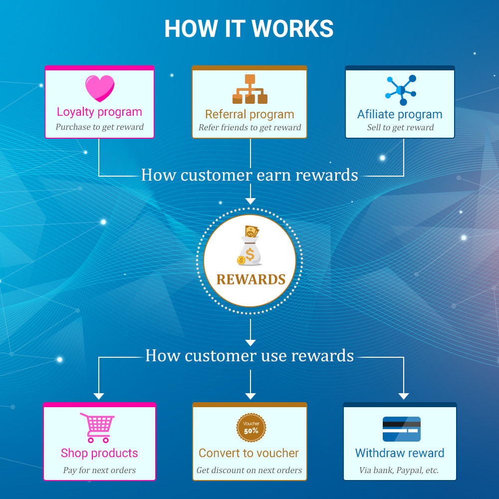 module - Empfehlungs- & Kundenbindungsprogramme - Loyalty, referral & affiliate program (reward points) - 2