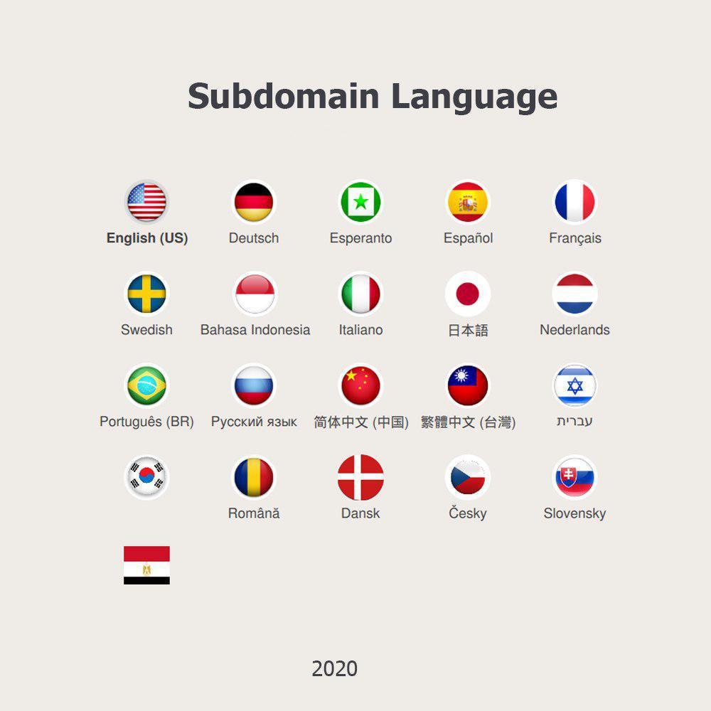 module - International & Localization - Subdomain language - 1