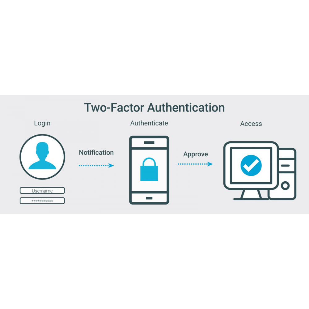 module - Sécurité & Accès - Google Two-factor Authenticator For Front Office - 1