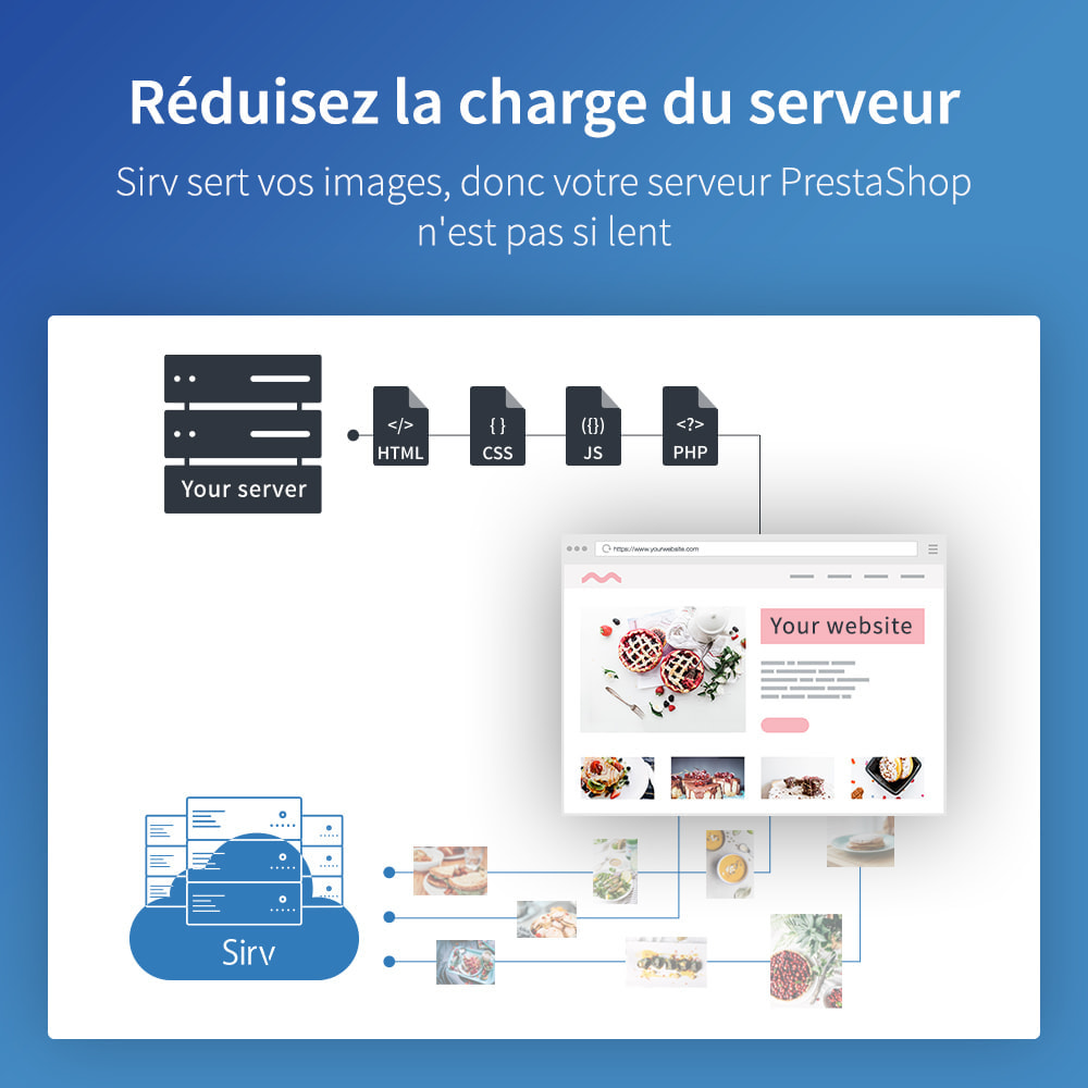 module - Performance du Site - Sirv CDN et optimisation - images, vidéo, 360 spin - 6