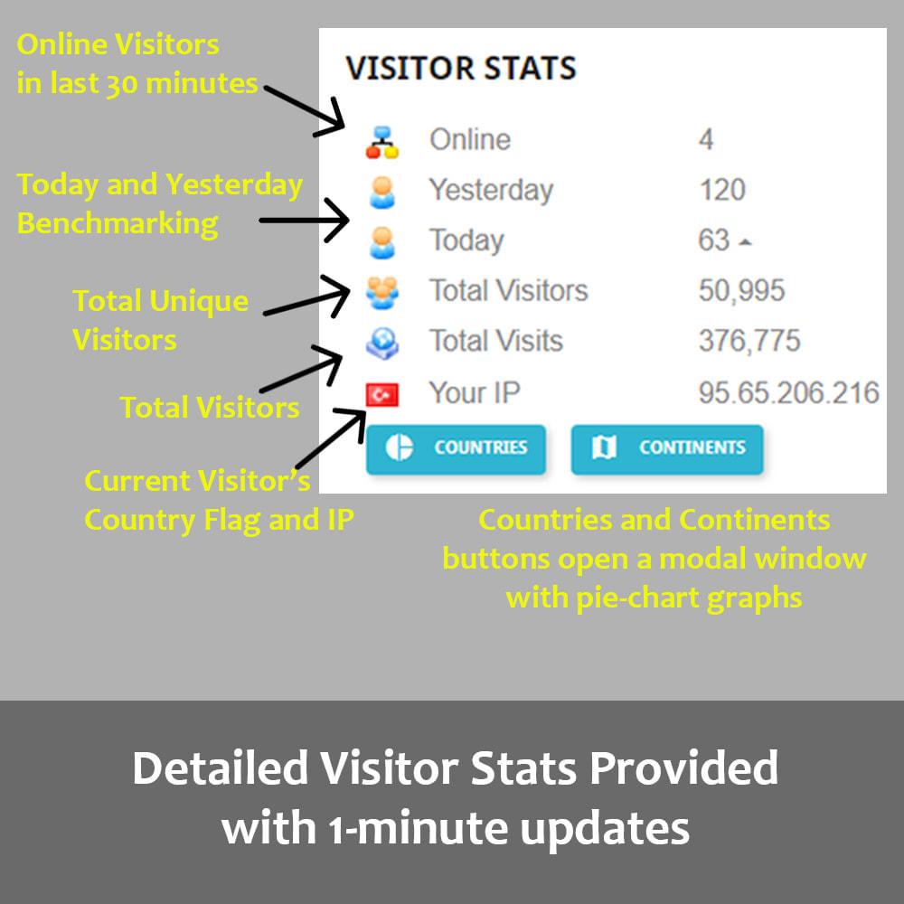 module - Personalización de la página - Visitor Statistics on Homepage (Front Office) - 1