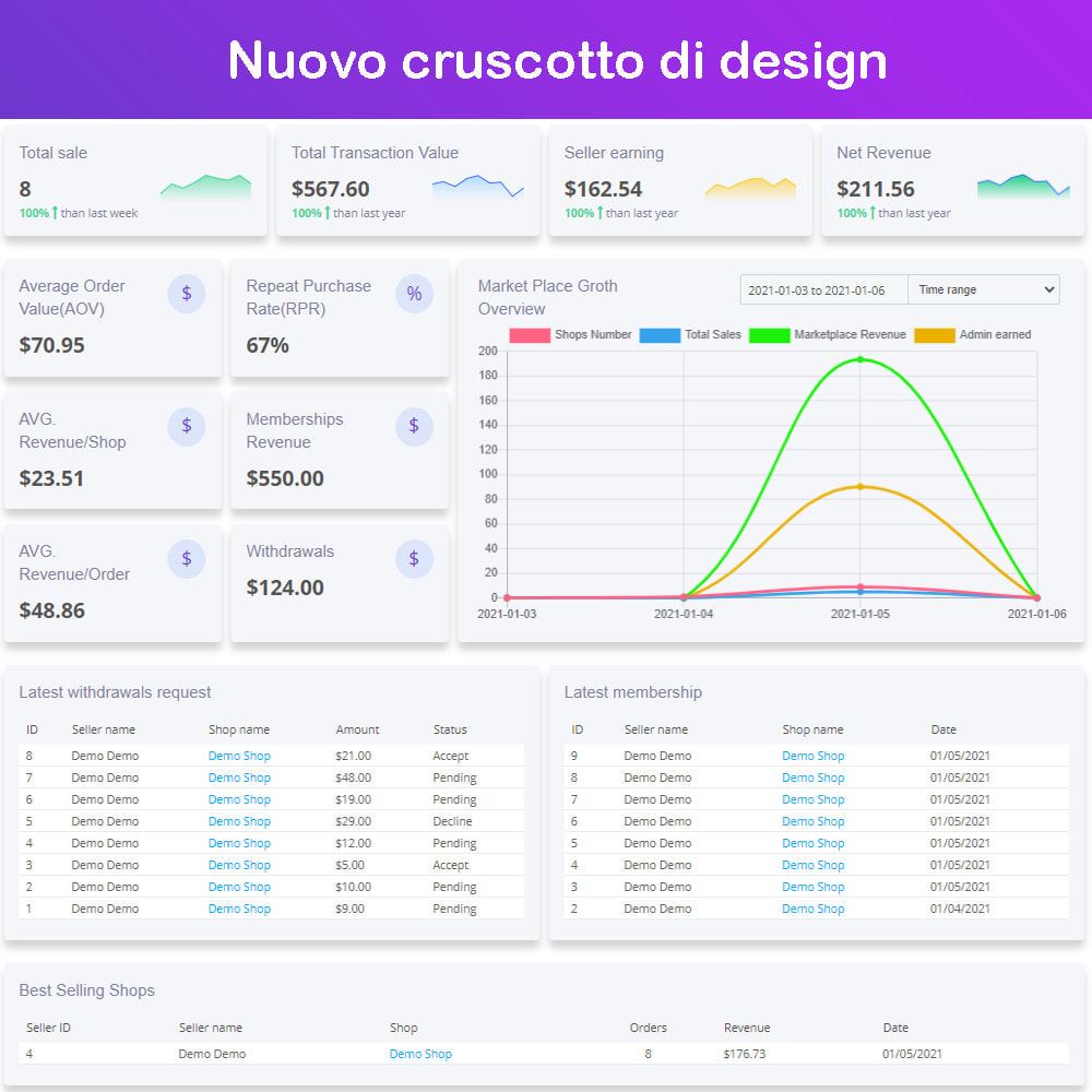 module - Creazione Marketplace - Mercato Ecommerce multifornitore - 1