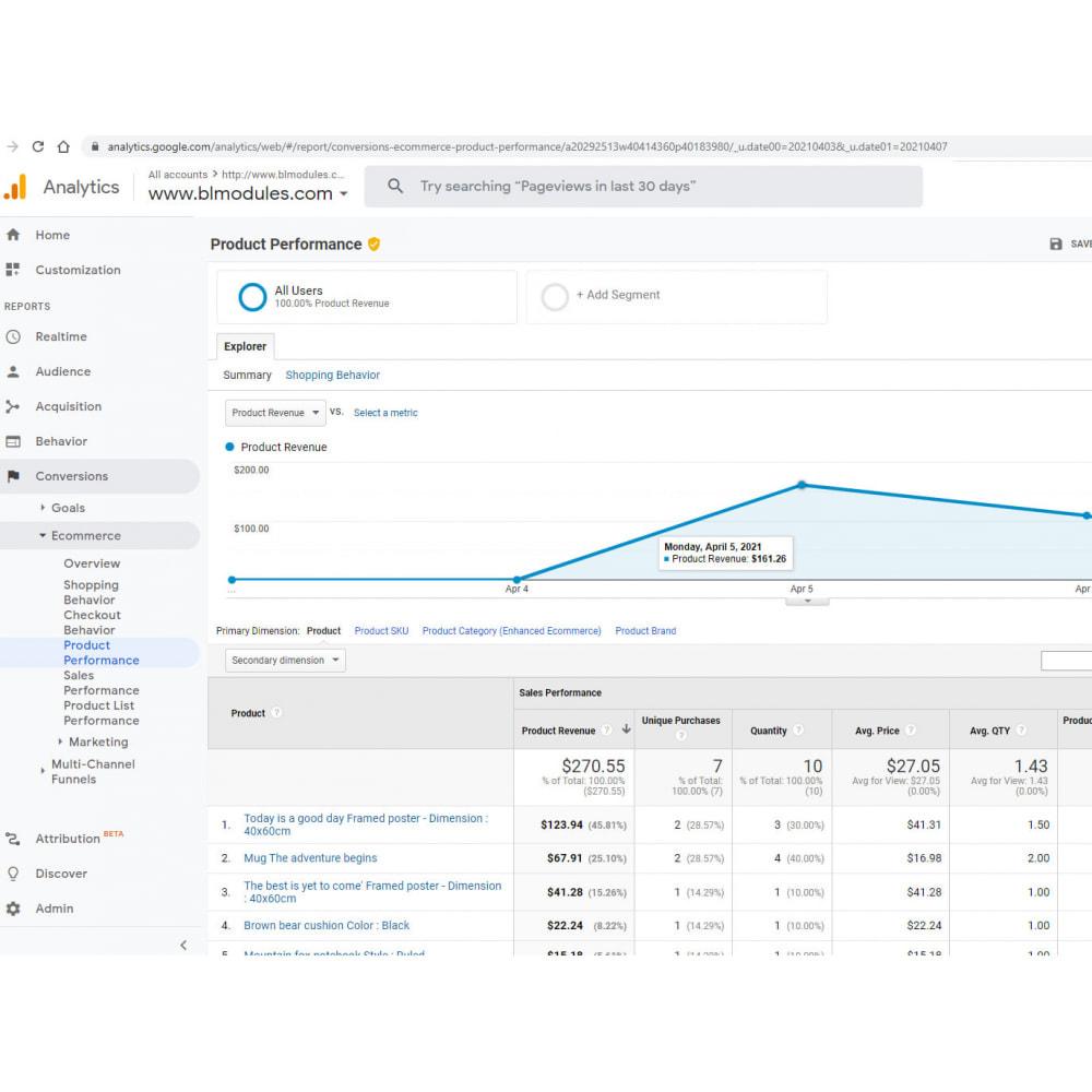 module - Статистика и анализ - Google Analytics EE Orders - 2
