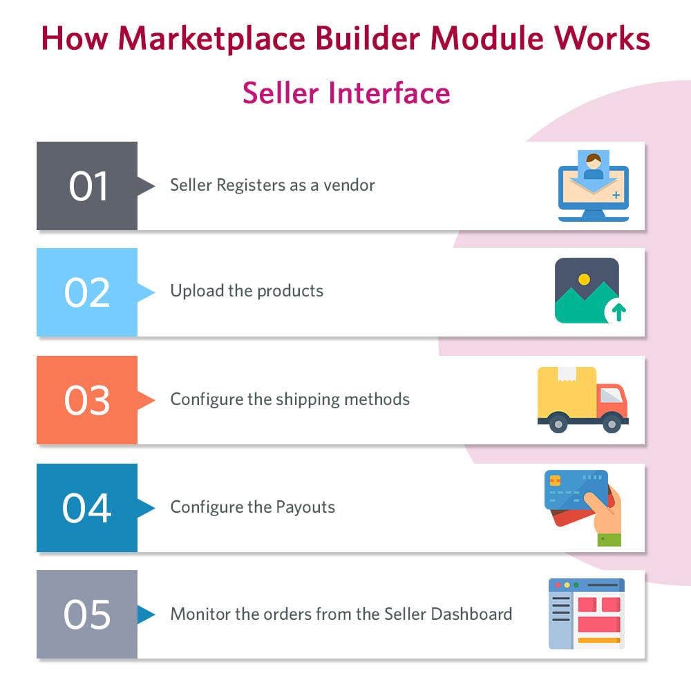 module - Marketplace Creation - Knowband - Multi Vendor Marketplace - 3