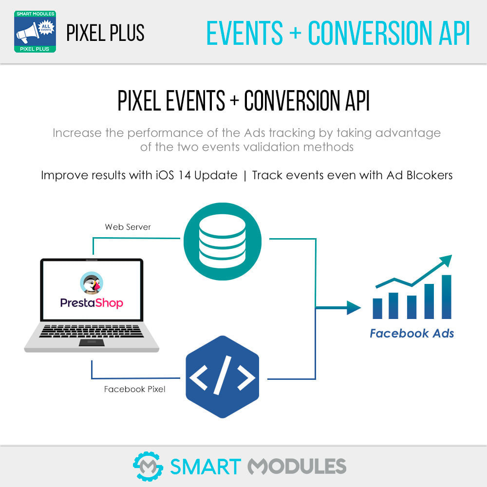 module - Analytics & Statistics - Pixel Plus: Events + Conversions API + Pixel Catalogue - 3