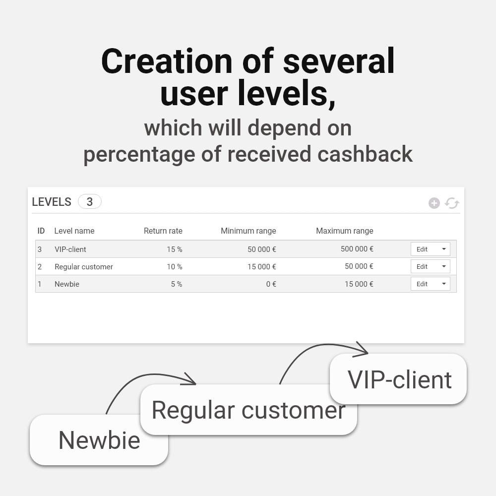 module - Empfehlungs- & Kundenbindungsprogramme - Bonus cashback sustem - 5
