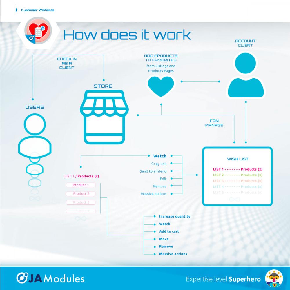 module - Список желаний и Подарочный купон - Customer Wishlists - 3