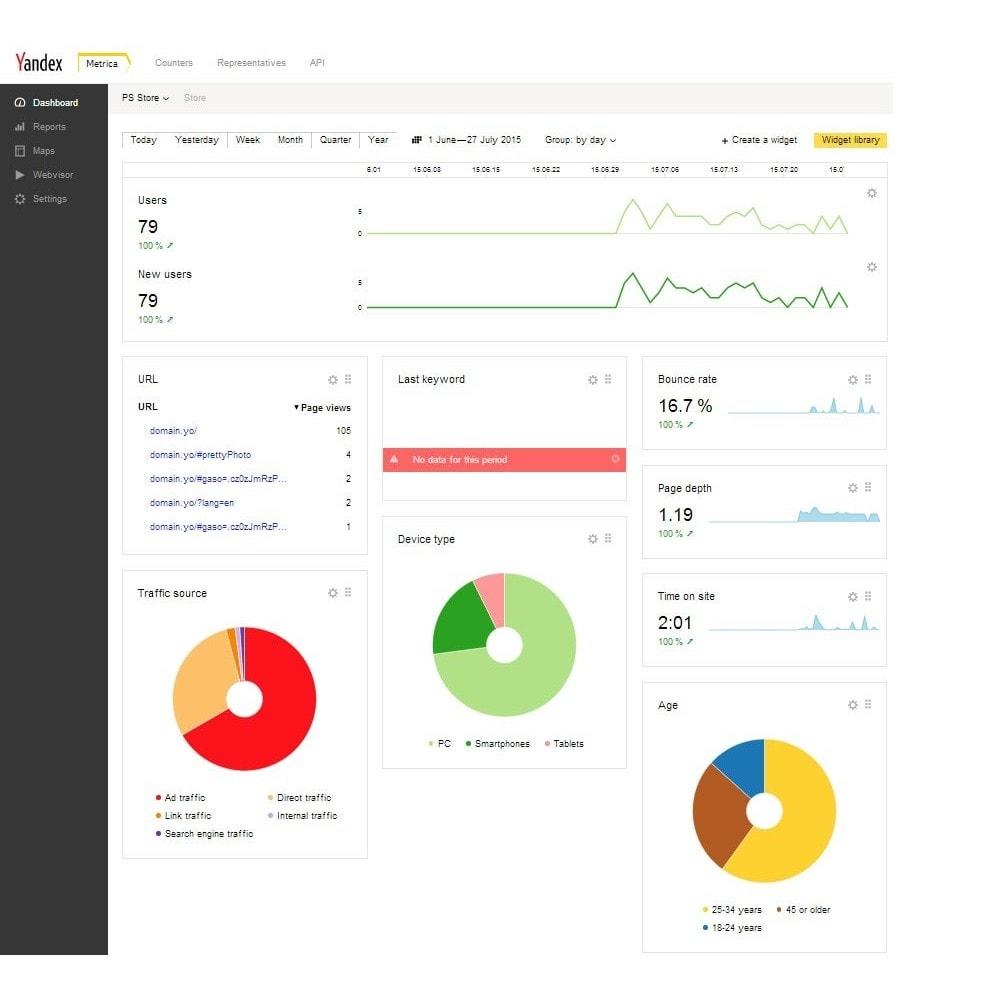 module - Analyses & Statistiques - Yandex Metrica - 1