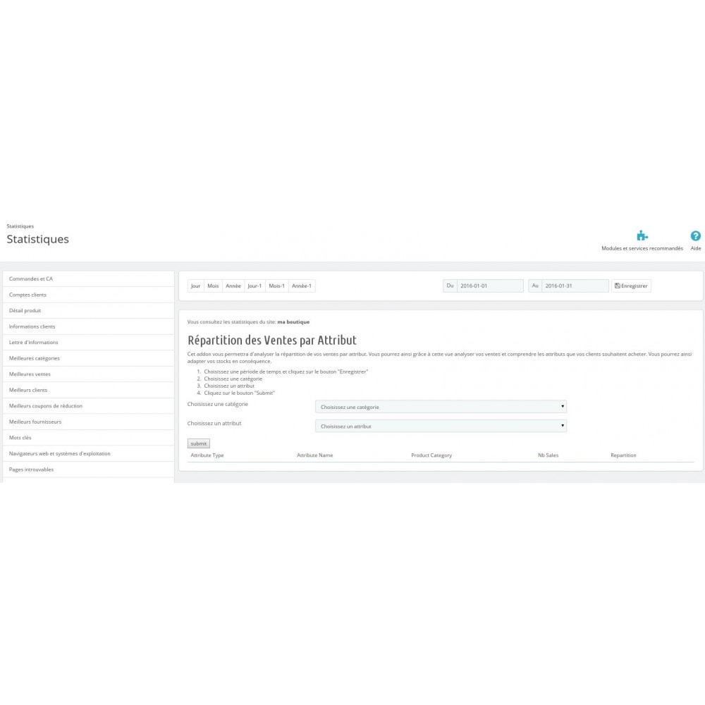 module - Analyses & Statistiques - Distribution des Ventes par Attribut - 1