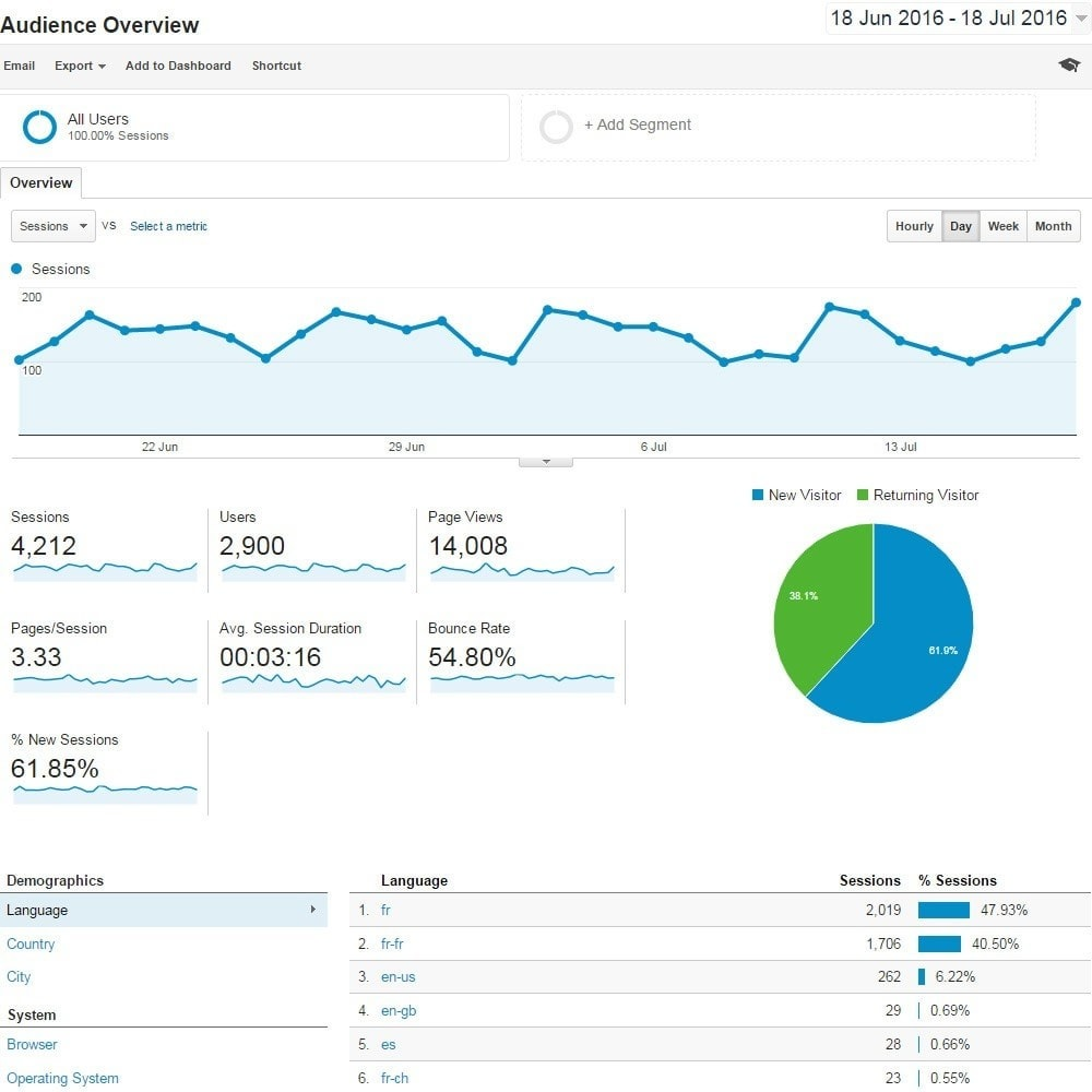 module - Analytics & Statistics - Google Analytics and Conversion funnel - 3