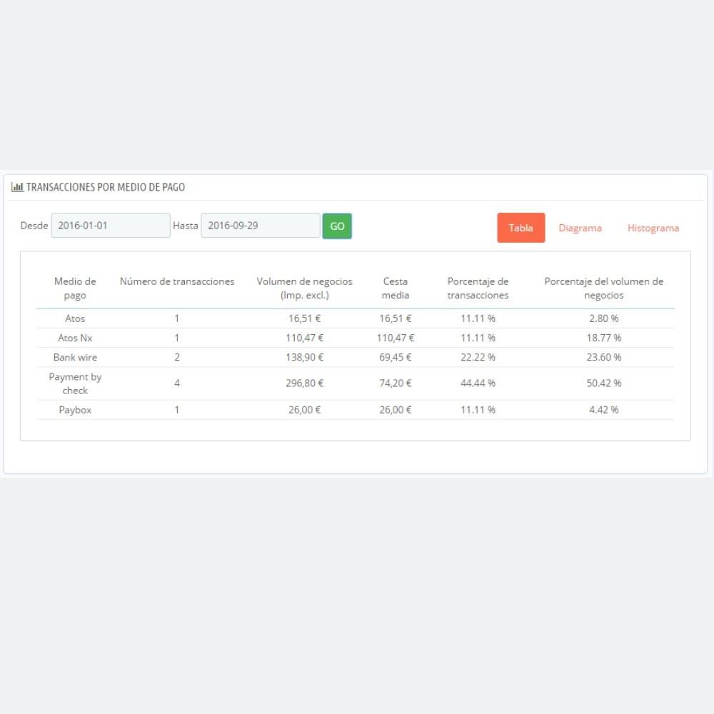 module - Panel de control - Panel de control por Medios de pago - 2