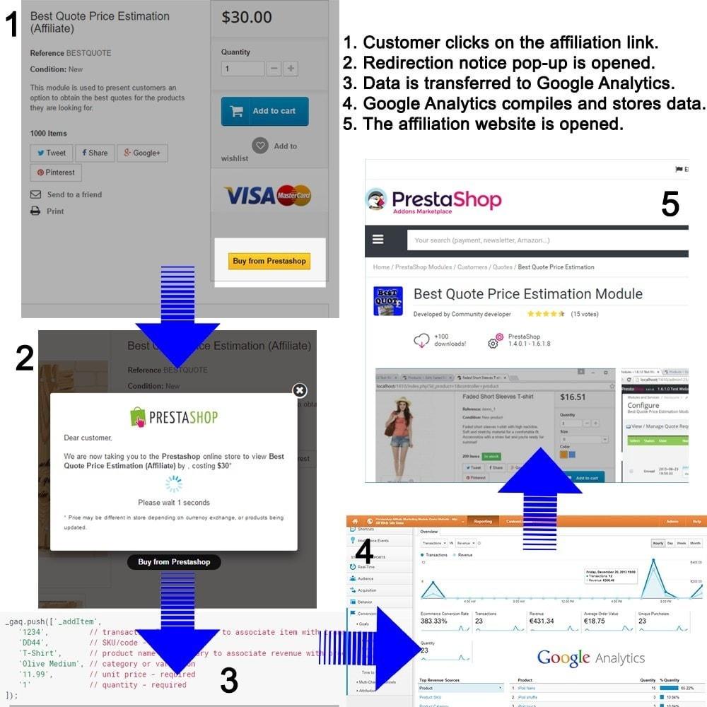 module - Référencement payant (SEA SEM) & Affiliation - Affiliate Marketing avec Google Analytics - 7