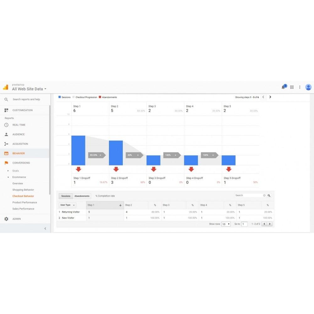 module - Analizy & Statystyki - Actionable Google Analytics - 4