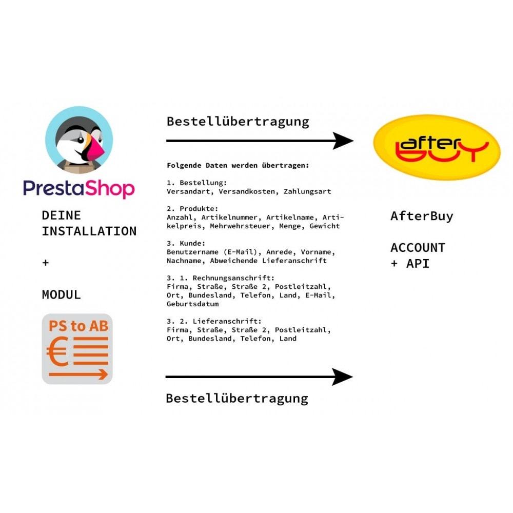 module - Datenabbindungen zu Drittsystemen (CRM, ERP, ...) - PrestaShop zu Afterbuy Bestellübertragung - 3